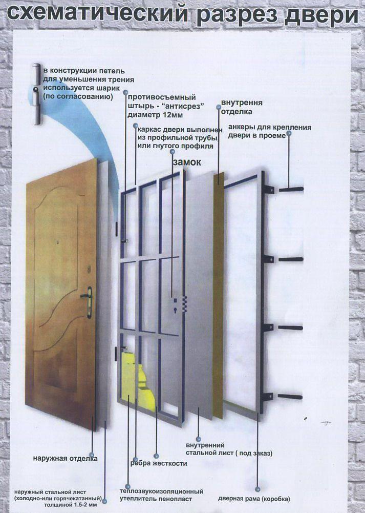 Купить входные двери в Кривом Роге с установкой